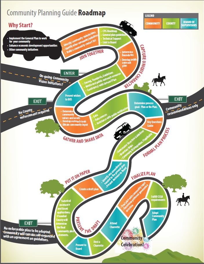 Community Planning Guide Road Map