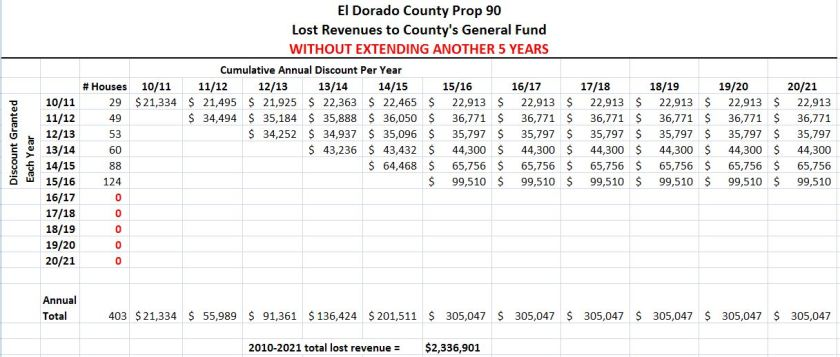 Prop 90 Cumulative Calculation to General Fund 5 more years