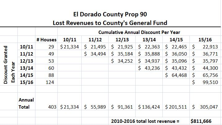 Prop 90 Cumulative Calculation to General Fund