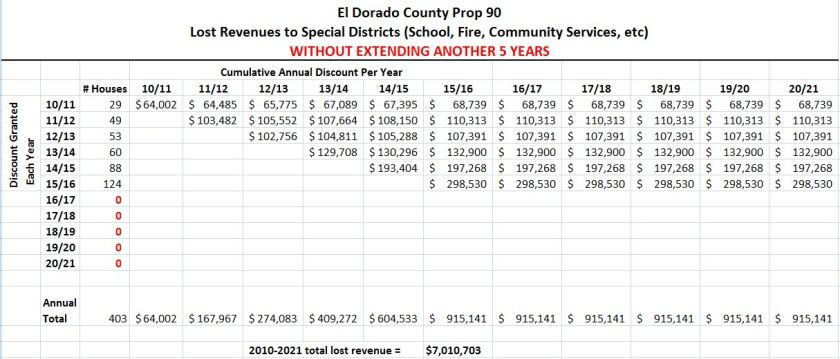 Prop 90 Cumulative Calculation to Special Districts 5 more years