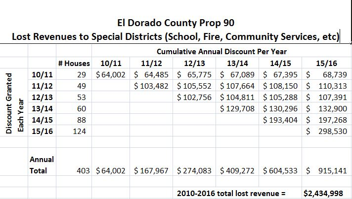 Prop 90 Cumulative Calculation to Special Districts